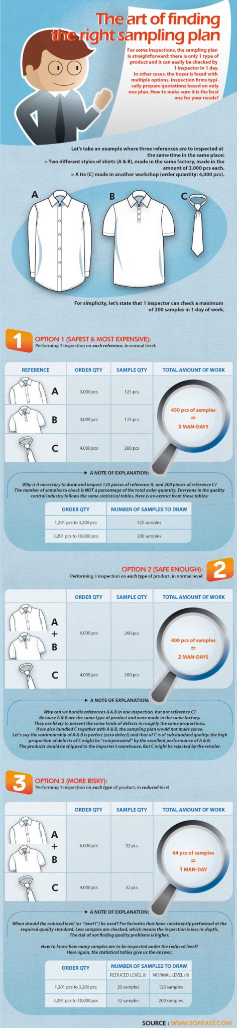 Choosing the right sampling plan
