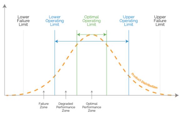process capability graph
