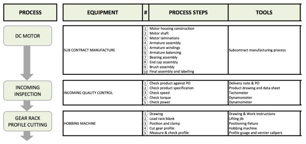 Bespoke Style Process Flow Chart