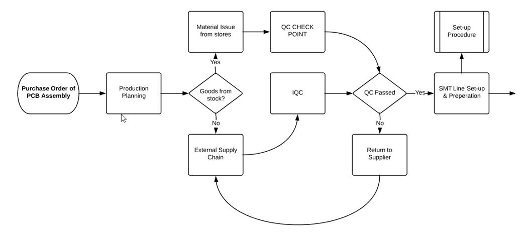 Process Flowcharts - Sofeast