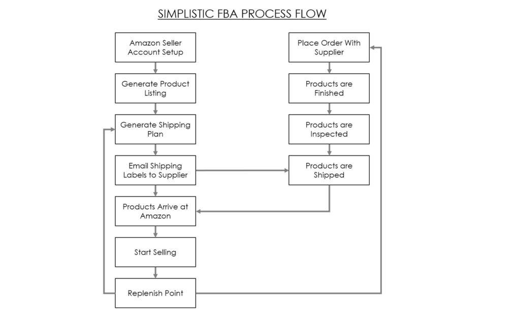 simplistic FBA process flow