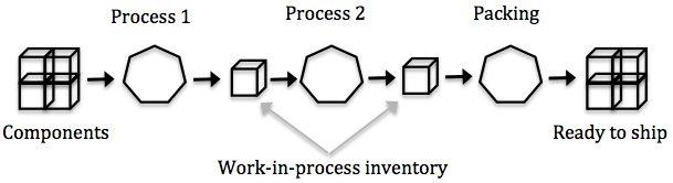 Line organization diagram