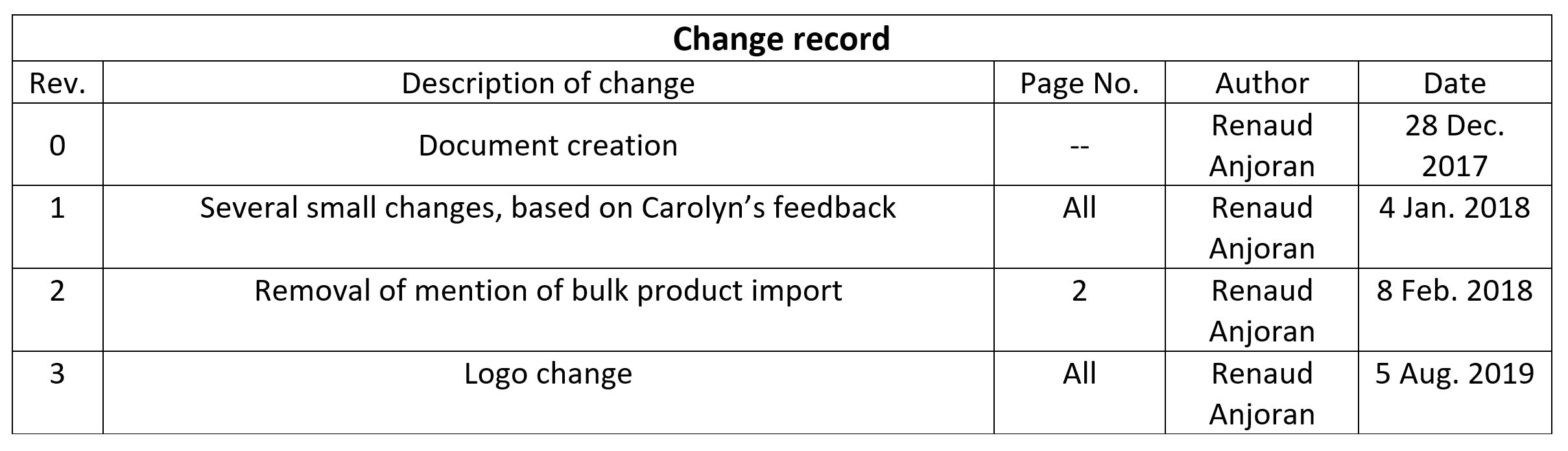 change record