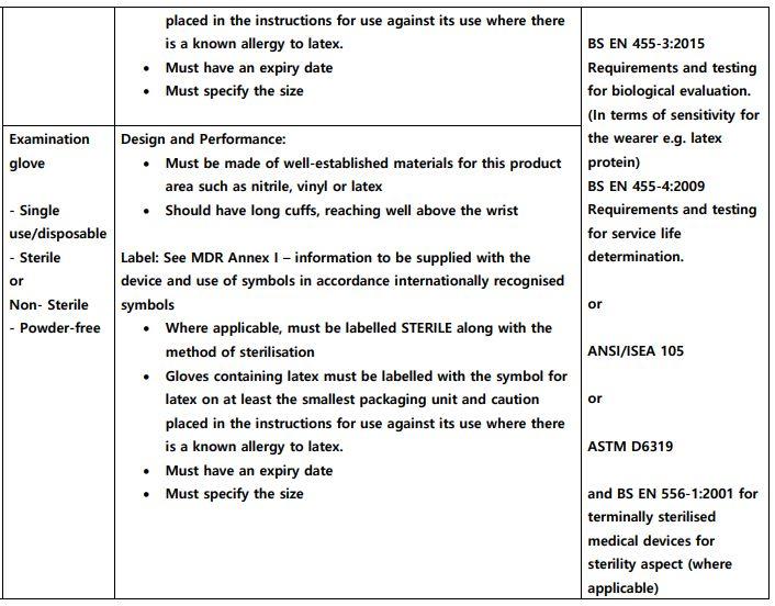 medical gloves regulations 2