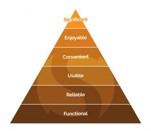 sofeast user needs pyramid