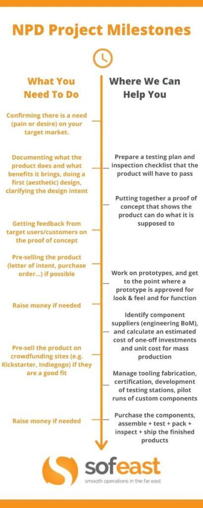New Product Development project milestones