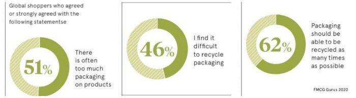 global shopper packaging stats 1