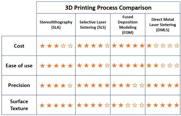 3d printing process comparison