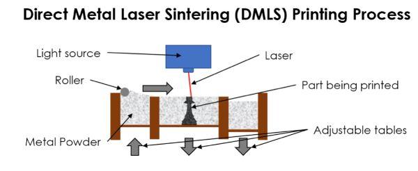 dmls printing process