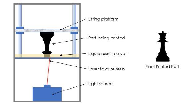 sla printing process