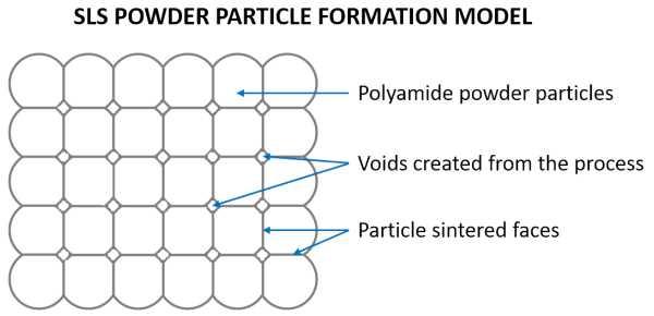 sls powder article formation