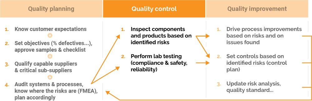sofeast quality assurance process