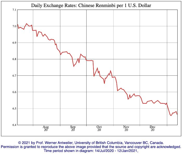 USD-CNY rate Jan 21
