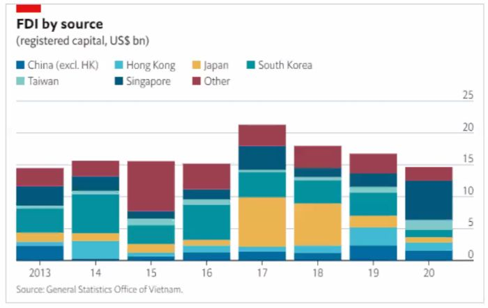 FDI by source in asia
