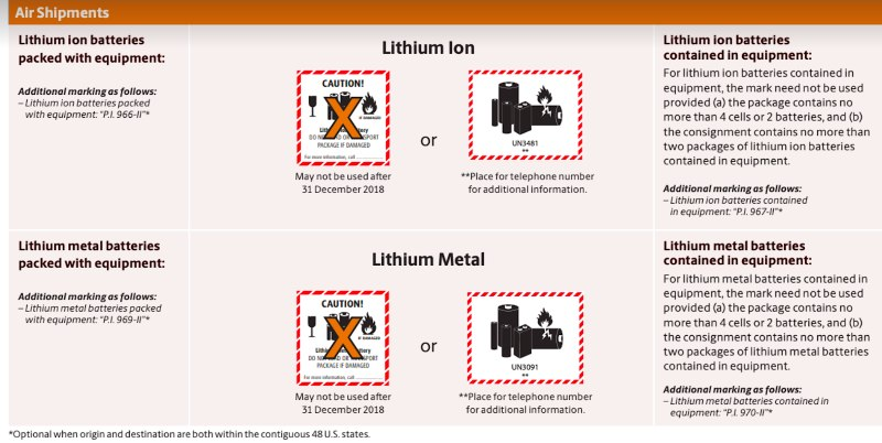 labelling air shipments of li-ion batteries